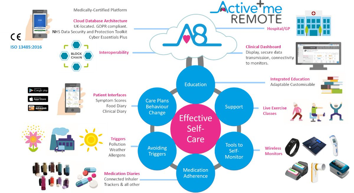 Active+me graphic